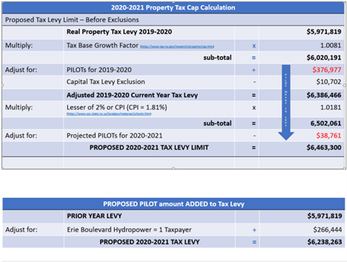2020-2021 Property Tax Cap Calculation